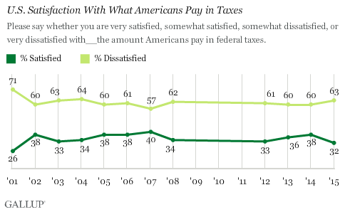 U.S. Satisfaction With What Americans Pay in Taxes