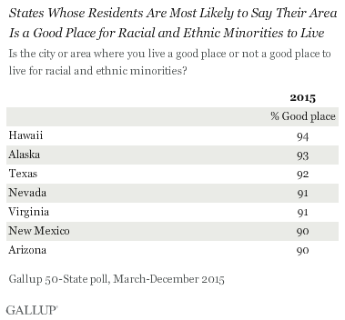 States Whose Residents Are Most Likely to Say Their Area Is a Good Place for Racial and Ethnic Minorities to Live, 2015