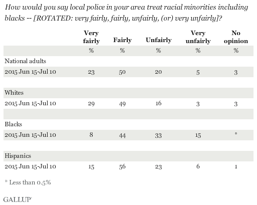 How would you say local police in your area treat racial minorities including blacks -- very fairly, fairly, unfairly or very unfairly?