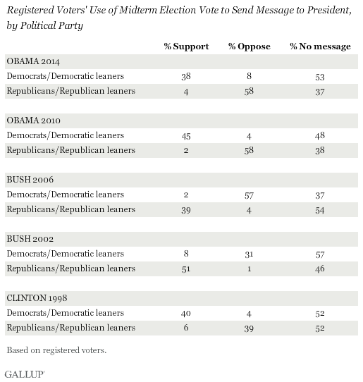 Registered Voters' Use of Midterm Election Vote to Send Message to President, by Political Party