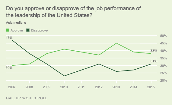 Trend: Do you approve or disapprove of the job performance of the leadership of the United States? Asia medians