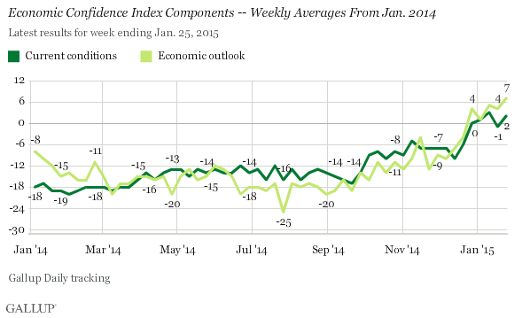 Economic Confidence Index Components -- Weekly Averages From Jan. 2014