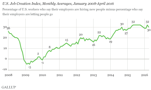 U.S. Job Creation Index, Monthly Averages, January 2008-April 2016