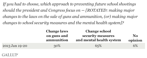 If you had to choose, which approach to preventing future school shootings should the president and Congress focus on -- [ROTATED: making major changes to the laws on the sale of guns and ammunition, (or) making major changes to school security measures and the mental health system]?