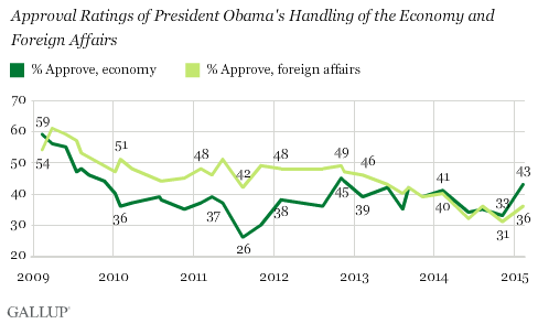 Trend: Approval Ratings of President Obama's Handling of the Economy and Foreign Affairs