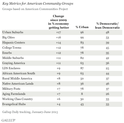 Key Metrics for American Community Groups, 2015