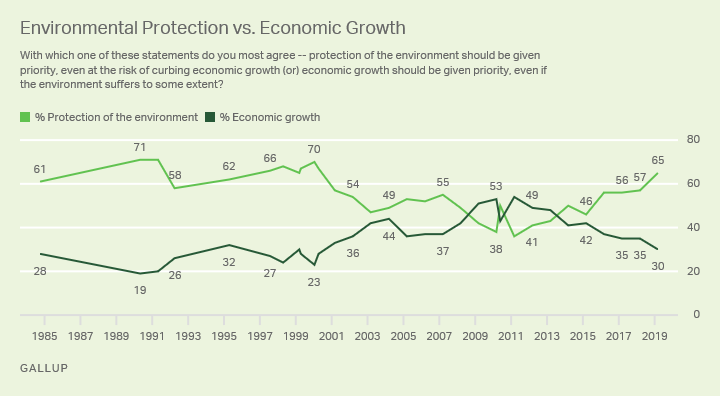 Line graph, prioritizing environment vs. economy, 1984-2018. High 71% environment, '91; 54% economy, '11. '18: 65% environment, 30% economy.