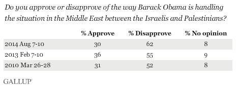 Trend: Do you approve or disapprove of the way Barack Obama is handling the situation in the Middle East between the Israelis and the Palestinians?