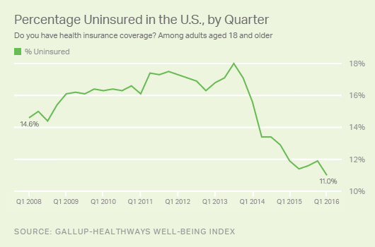 percentage-uninsured-in-the-us-by-quarter