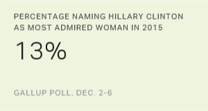 Clinton Most Admired Woman For Record 20th Time
