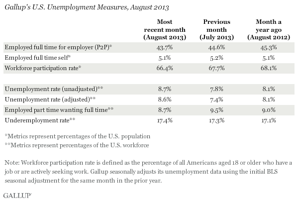 Gallup's U.S. Unemployment Measures, August 2013