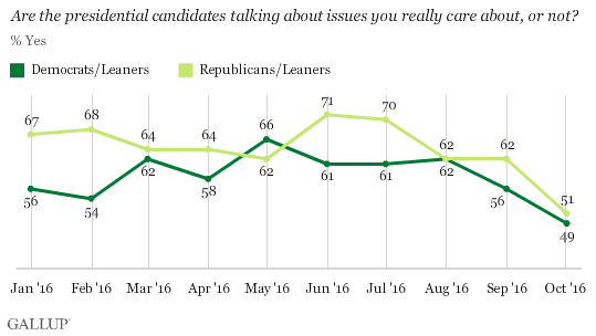 Trend: Are the presidential candidates talking about issues you really care about, or not? By party