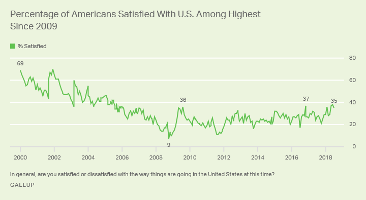 Line graph: Americans' satisfaction with how things are going in U.S., 2009-2018 trend. 35% satisfied (Jul 2018); low of 9% (Oct 2008).