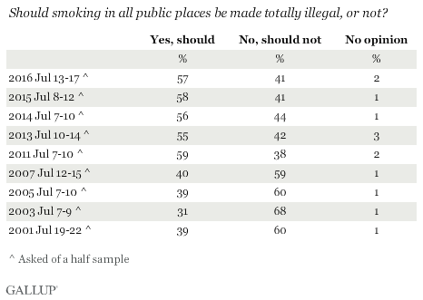 Trend: Should smoking in all public places be made totally illegal, or not?