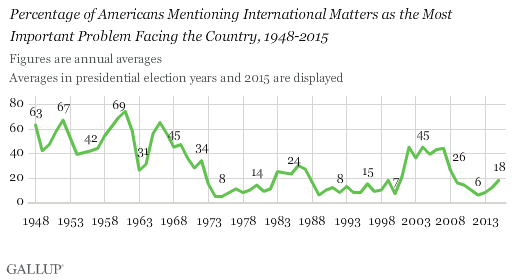 Percentage of Americans Mentioning International Matters as the Most Important Problem Facing the Country, 1948-2015