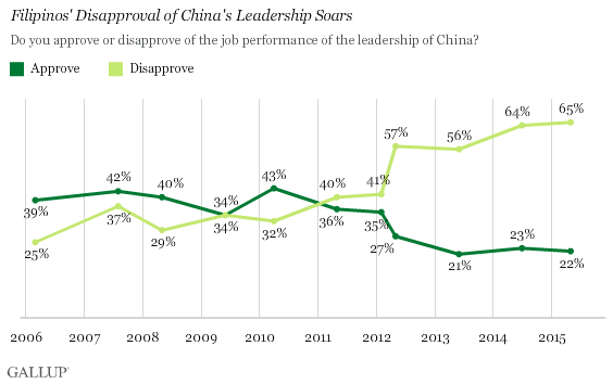 Trend: Filipinos' Disapproval of China's Leadership Soars