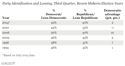 Party Identification and Leaning, Third Quarter, Recent Midterm Election Years
