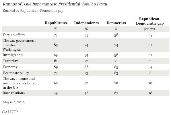 Ratings of Issue Importance to Presidential Vote, by Party