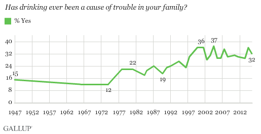 Trend: Has Drinking Ever Been a Cause of Trouble in Your Family?