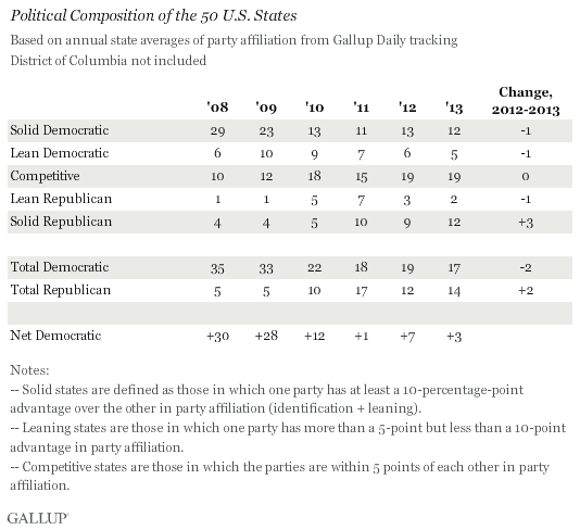 Political Composition of the 50 U.S. States, 2008-2013