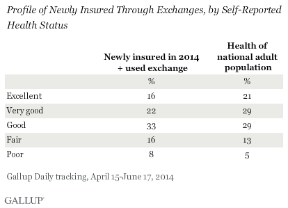 Profile of Newly Insured Through Exchanges, by Self-Reported Health Status