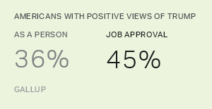 In U.S., 36% Have Positive Opinion of Trump as a Person