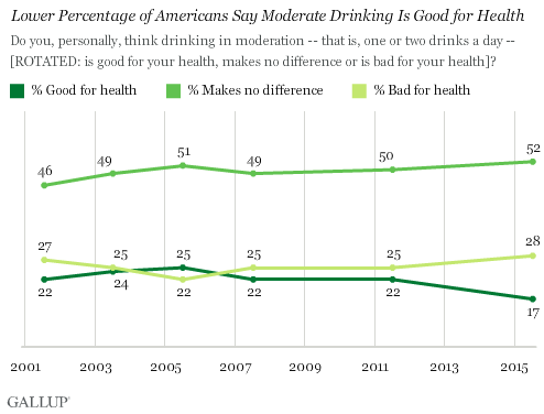 Lower Percentage of Americans Say Moderate Drinking is Good for Health