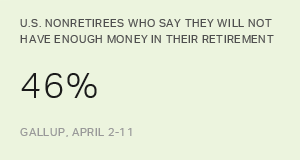 Update: Americans' Concerns About Retirement Persist