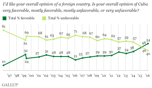 Trend: Americans' Opinions of Cuba