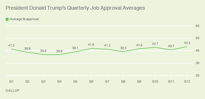 Line graph. Donald Trump's quarterly job approval ratings have averaged between 37% and 43%.