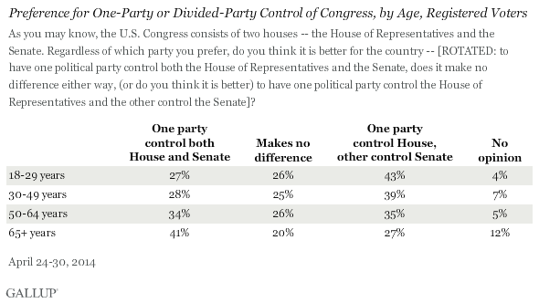 Preference for One-Party or Divided-Party Control of Congress, by Age, Registered Voters