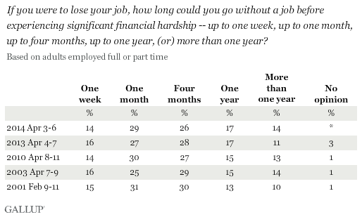 Trend: If you were to lose your job, how long could you go without a job before experiencing significant financial hardship -- up to one week, up to one month, up to four months, up to one year, (or) more than one year?