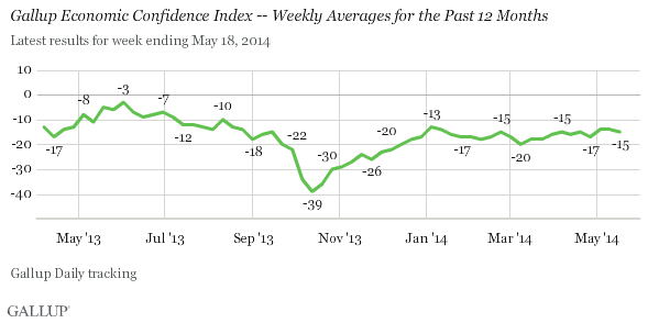 Gallup U.S. Economic Confidence Index -- Weekly Averages for the Past 12 Months
