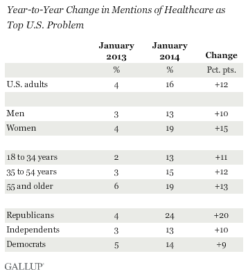 Year-to-Year Change in Mentions of Healthcare as Top U.S. Problem, January 2014 vs. January 2013