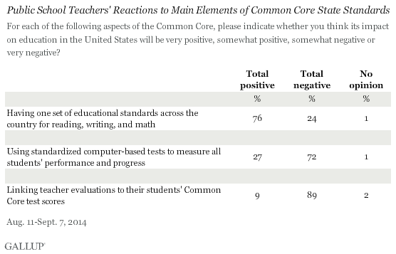Public School Teachers' Reactions to Main Elements of Common Core State Standards, 2014