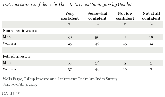 U.S. Investors' Confidence in Their Retirement Savings -- by Gender, January-February 2015