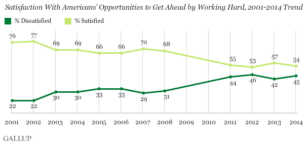 Satisfaction With Americans' Opportunities to Get Ahead by Working Hard, 2001-2014 Trend