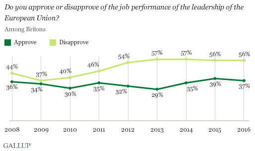 Trend: Do you approve or disapprove of the job performance of the leadership of the European Union?