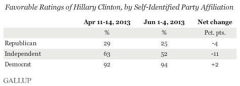 Favorable Ratings of Hillary Clinton, by Self-Identified Party Affiliation, April and June 2013
