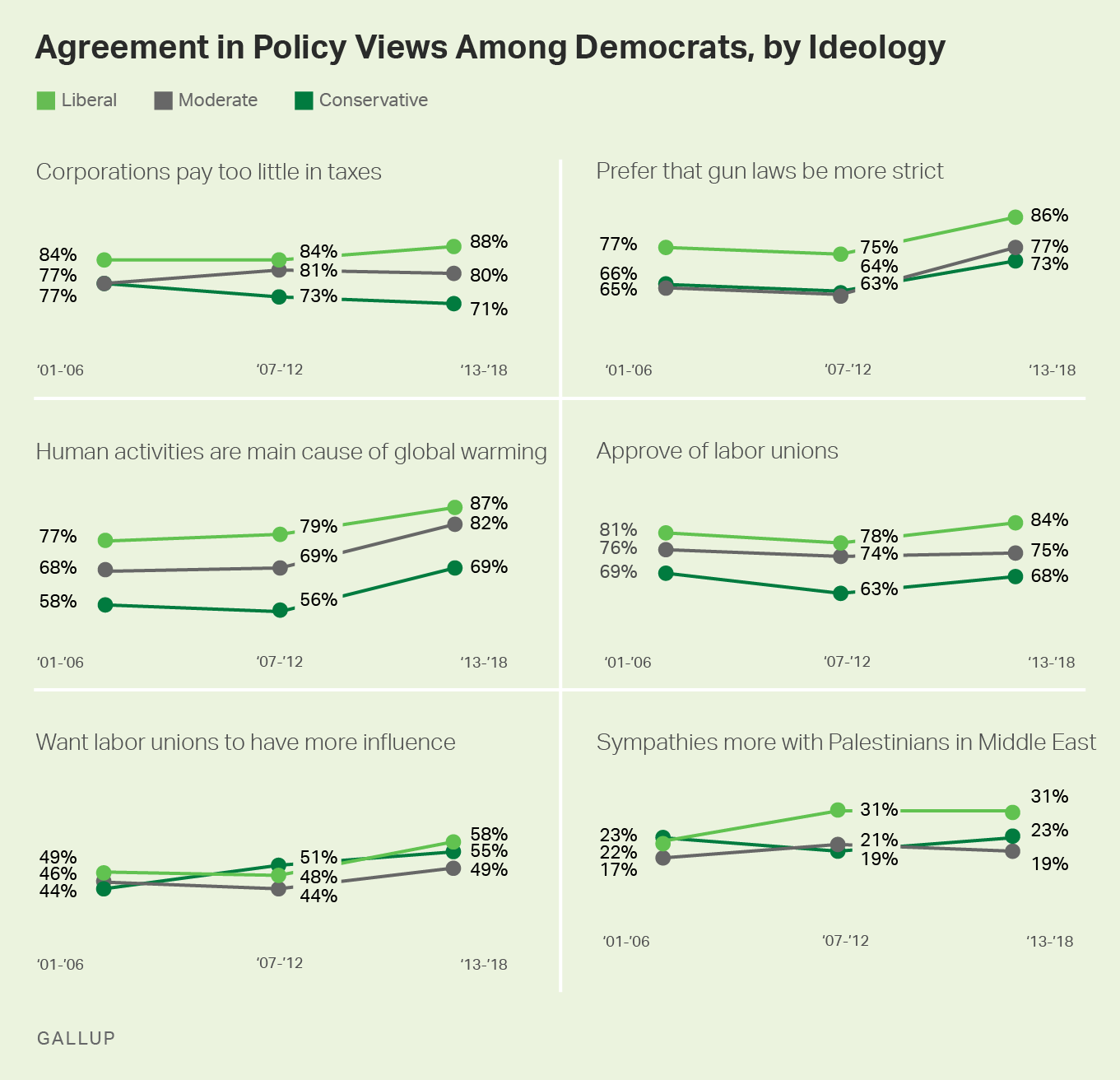 Small multiple graphs. Agreement in policy views among Democrats, by ideology, 2001-2018 trends.