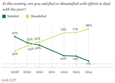 In this country, are you satisfied or dissatisfied with efforts to deal with the poor?