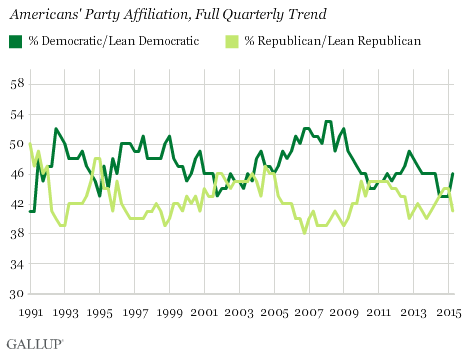 Americans' Party Affiliation, Full Quarterly Trend, 1991-2015