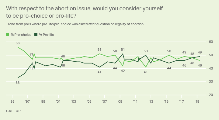 Line graph. Are you pro choice or pro life?