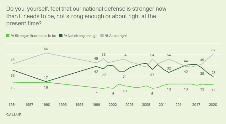 Do you, yourself, feel that our national defense is stronger now than it needs to be, not strong enough or about right at the present time?