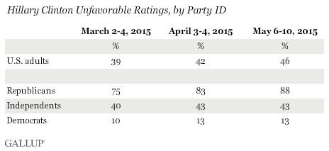 Hillary Clinton Unfavorable Ratings, by Party ID