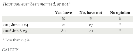 Trend: Have you ever been married, or not?
