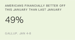 Americans' Personal Financial Assessments Best Since 2007