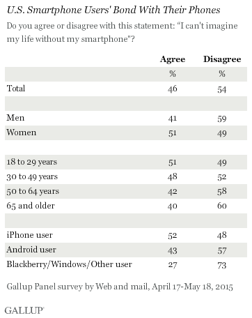 U.S. Smartphone Users' Bond With Their Phones, April-May 2015