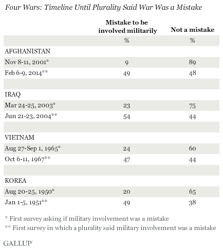 Four Wars: Timeline Until Plurality Said War Was a Mistake