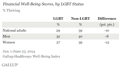 Financial Well-Being Scores, by LGBT Status